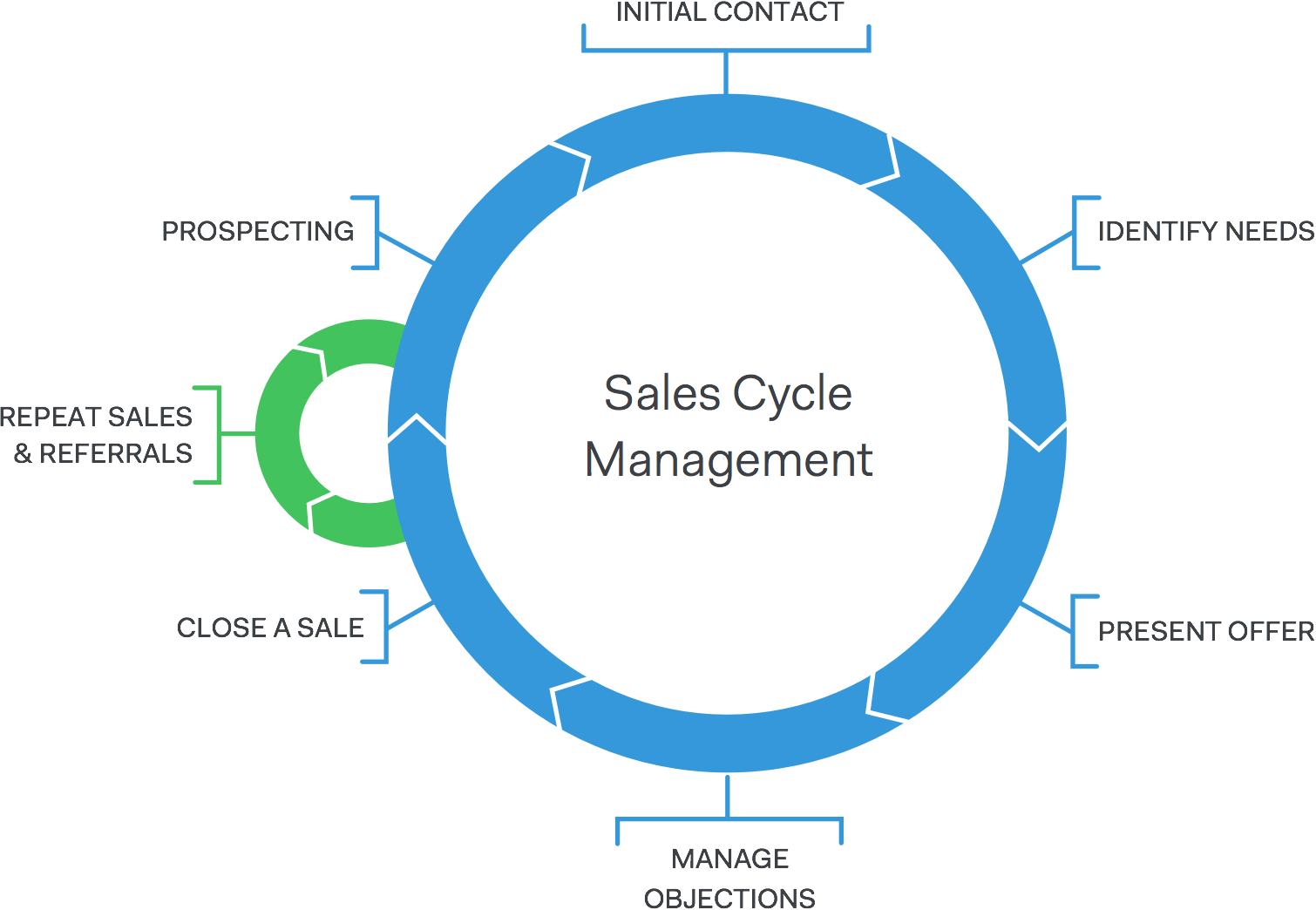 Affiliate Print Freelance Sales Process Diagram