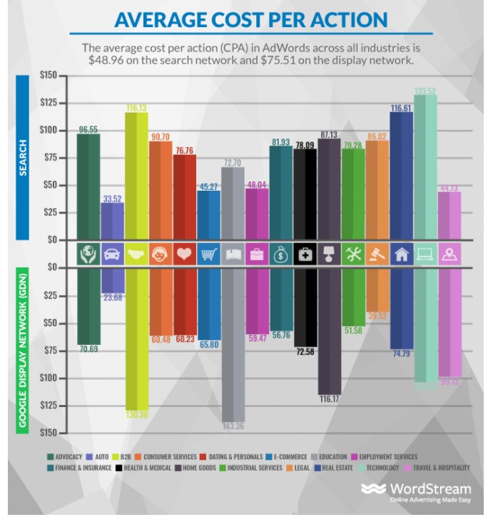 average cost for pay per click leads