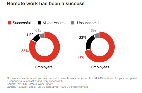PWC Survey on remote working during Covid-19